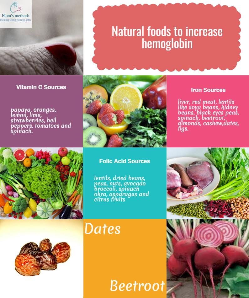 How to increase hemoglobin naturally